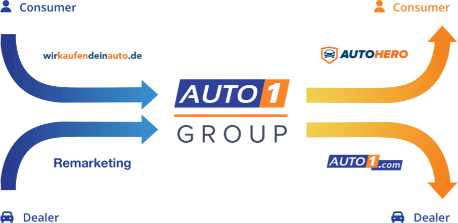 Auto1 Group Europe S Leading Digital Automotive Platform